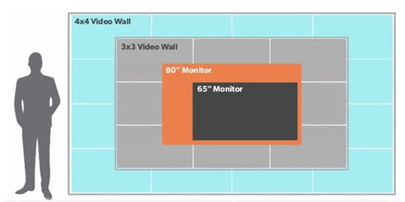 How to Choose Between a Video Wall, TV & Projector for Events